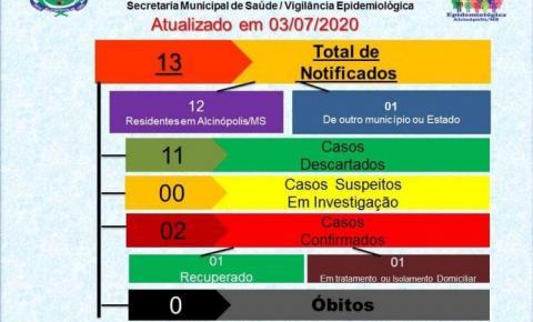Alcinópolis confirma mais 01 caso de Covid-19